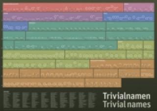 Trivialnamen / Trivial names, Poster